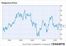 Walgreens Stock Price Chart How Much Is Walgreen Worth Walgreens Boots Alliance