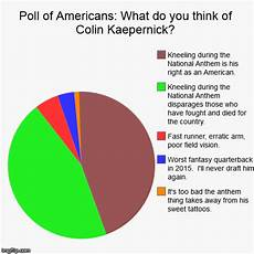 Poll Chart Maker Poll Of Americans What Do You Think Of Colin Kaepernick