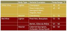Wine Storing Temperature Chart Review How To Easily Store Red And White Wines At Their