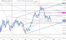 Eur Usd Stock Chart Eur Usd Weekly Technical Perspective Euro Defends 2018 Lows
