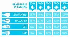 Led Wattage Conversion Chart Led Lumens To Watts Conversion Chart The Lightbulb Co
