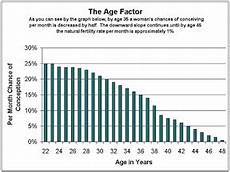 Odds Of Getting By Age Chart Pregnancy Now Or Later In Practice Boston Com