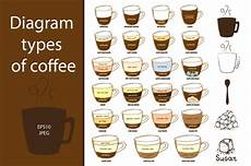 Different Types Of Coffee Diagram Types Of Coffee Illustrations Creative Market