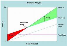 Breakeven Analysis Breakeven Analysis Clift Accounting