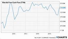 Rite Aid Stock Chart Rite Aid Prefer The Bonds Over The Stock Rite Aid