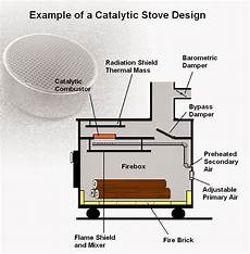 Catalyte Ic Design Woodstove Catalytic Combustors Component Parts Of A Wood