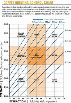 Coffee Tds Chart The Basics Of Coffee Extraction Coffeextraction