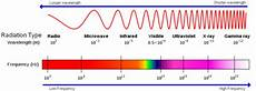 Em Spectrum Frequency Chart Interstanding An Interest In Understanding