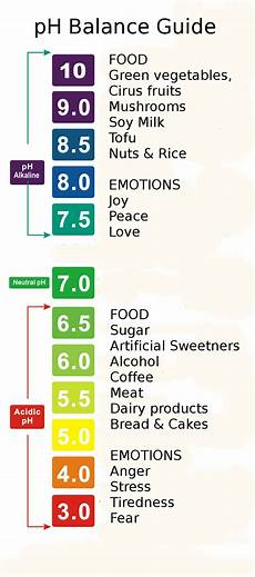 Shampoo Ph Levels Chart Ph Balance Chart Body Ph Food Emotions Acid Alkaline