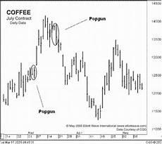 Trade Chart Patterns Like The Pros Chart Patterns Trading 171 Patterns