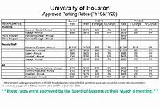 Vgli Rates Chart Part 2 Rate Changes For 2018 2019 University Of Houston