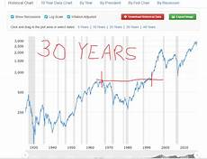 S P 500 Chart 10 Years Bulls Always Win S Amp P 500 Historical Chart Showing Almost