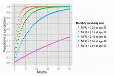 Odds Of Getting By Age Chart Trying For A Baby Here S How Long It Might Take