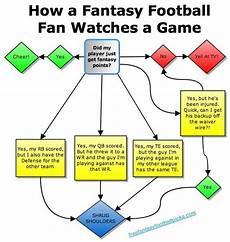 Football Draft Flow Chart The 20 Awesomest Football League Memes