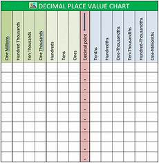 Math Placement Value Chart Decimal Place Value Chart