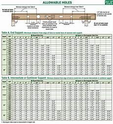 Nordic Joist Hole Chart Tji Floor Joist Hole Chart Floor Roma
