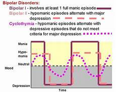 Bipolar Disorder Chart Graph Illustrating The Differences Between Bipolar 1