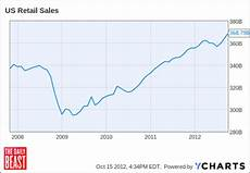 Us Retail Sales Chart The Rise In Retail Is No Fluke The Daily Beast