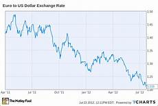 Euro Us Dollar Exchange Rate Chart The Bad News Isn T Over For Mcdonald S Aol Finance