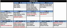 Football Defensive Chart Setting The Depth Chart Offense