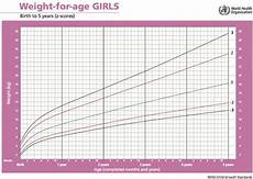 Growth Chart For Girls Age 9 A5 1 1 Weight For Age Growth Standards Girls Ichrc