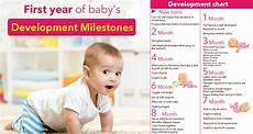 Baby Growth Chart After Birth Month By Month 1 Year Baby Monthly Development Chart Or Milestone