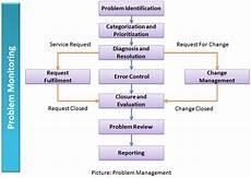Problem Management Art Of Project Management Problem Management