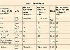 Flesch Grade Level Chart Flesch Grade Level How Hard Is It Wylie