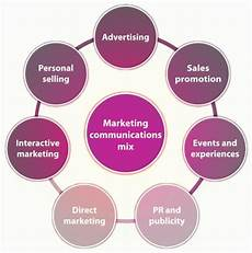 Integrated Marketing Communications Definition Integrated Marketing Communications Imc Definition