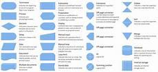Flowchart Symbols Flow Chart Symbols