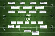 Nfl Rosters Depth Charts Why South Florida Continues To Produce The Greatest Nfl