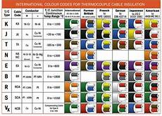 Thermocouple Wire Color Chart Clarian Uk Ltd Cables For Temperature Sensors