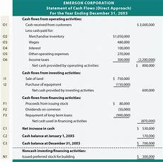 Simple Cash Flow Statement Direct Approach To The Statement Of Cash Flows