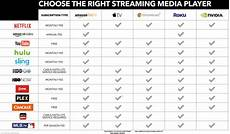 Tv Streaming Services Comparison Chart Streaming Device Help Purchasing Guide Best Buy Support