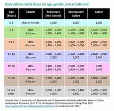 Daily Nutrition Chart For Children Energy In Recommended Food Amp Drink Amounts For Children