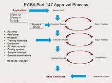 Tide Chart Application Aviation Legislation Easa Part 147 Approval Process Flow
