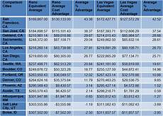Cost Of Living Chart By Year Cost Of Living Comparison Atip Law