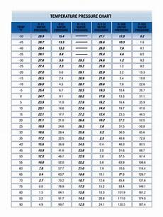 407c Pressure Temp Chart 2020 Pressure Temperature Chart Fillable Printable Pdf