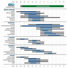 Surface Comparison Chart Surface Roughness Chart Comparison Iso Finishing