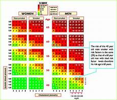 Score European High Risk Chart Score Chart For Use In High Risk European Countries