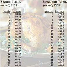 Turkey Convection Roasting Chart Turkey Cooking Times Per Pound Calculator