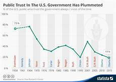 Government Charts And Graphs Chart Public Trust In The U S Government Has Plummeted