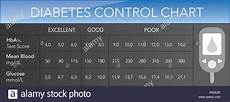 Diabetes Test Numbers Chart Diabetes Control Chart Hba1c Test Score Vector Text Is