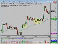 Understanding Stock Charts Understanding Candlestick Charts And Patterns Simple