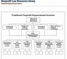 Nonprofit Organizational Structure Non Profit Organizational Chart 5 Best Samples