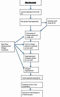 Chart Method Of Documentation Flow Chart Of The Pre Test Post Test Study Download