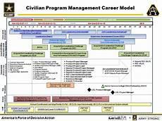 Military Police Career Progression Chart Civilian Career Planning Steps Usaasc