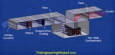 Data Center Hvac Design Data Center Hvac Cooling Systems The Engineering Mindset