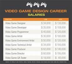 Blizzard Associate Game Designer Salary Top 7 Video Game Design And Development Jobs That Offer