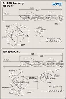 Drill Angle Chart The Anatomy Of A Drill Bit Johnston Companies